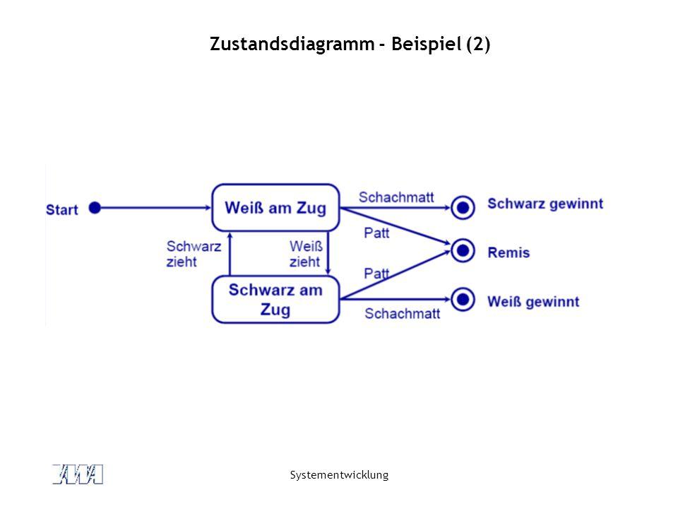 Systementwicklung Zustandsdiagramm - Beispiel (2)