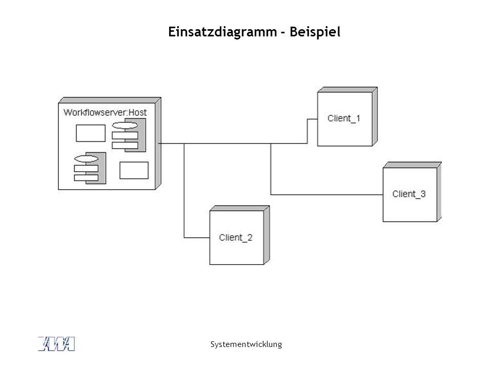 Systementwicklung Einsatzdiagramm - Beispiel