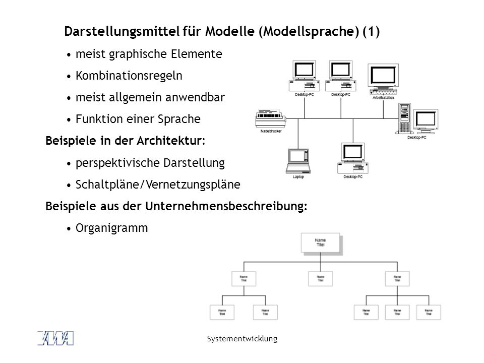 Systementwicklung Darstellungsmittel für Modelle (Modellsprache) (1) meist graphische Elemente Kombinationsregeln meist allgemein anwendbar Funktion einer Sprache Beispiele in der Architektur: perspektivische Darstellung Schaltpläne/Vernetzungspläne Beispiele aus der Unternehmensbeschreibung: Organigramm