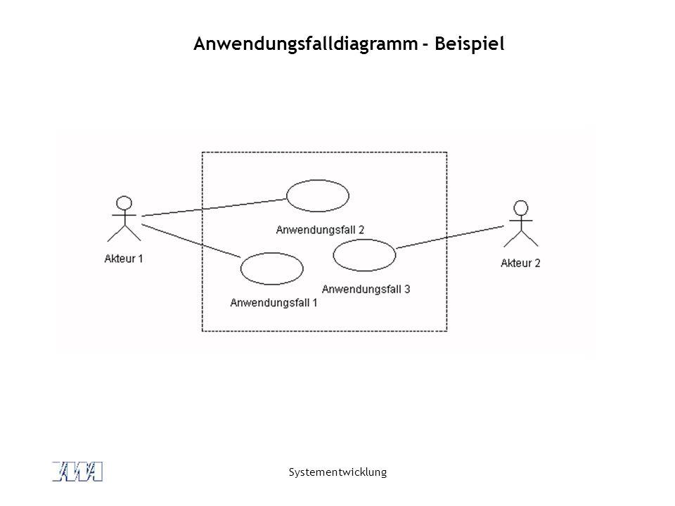 Systementwicklung Anwendungsfalldiagramm - Beispiel