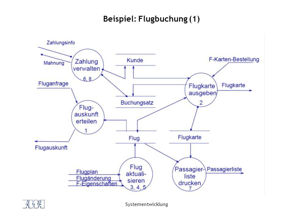 Systementwicklung Beispiel: Flugbuchung (1)