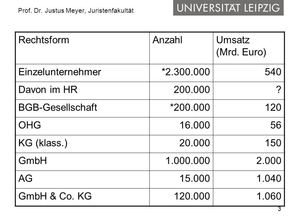 3 Prof. Dr. Justus Meyer, Juristenfakultät RechtsformAnzahlUmsatz (Mrd. Euro) Einzelunternehmer*2.300.000540 Davon im HR 200.000? BGB-Gesellschaft*200