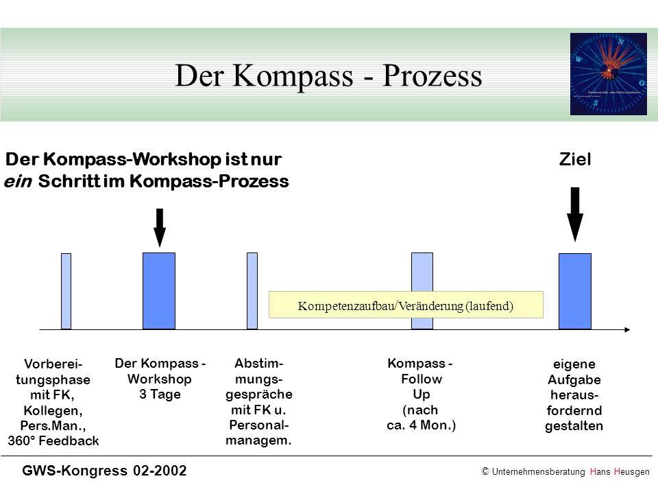 © Unternehmensberatung Hans Heusgen GWS-Kongress 02-2002 Der Kompass - Prozess Vorberei- tungsphase mit FK, Kollegen, Pers.Man., 360° Feedback Abstim-