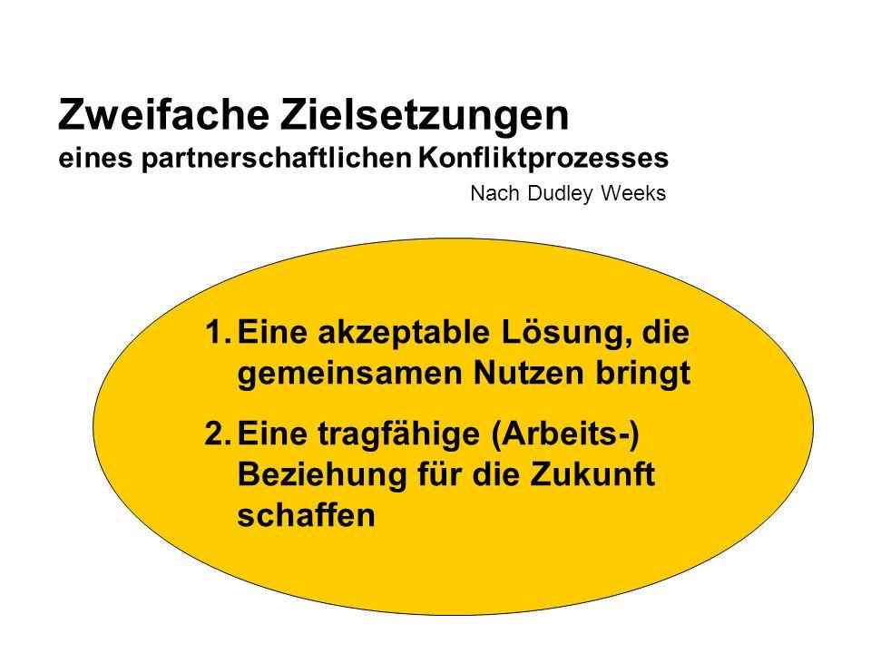 Zweifache Zielsetzungen eines partnerschaftlichen Konfliktprozesses Nach Dudley Weeks 1.Eine akzeptable Lösung, die gemeinsamen Nutzen bringt 2.Eine t