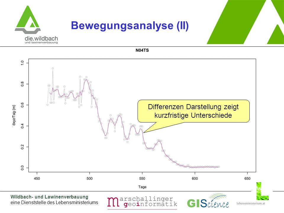Wildbach- und Lawinenverbauung eine Dienststelle des Lebensministeriums Kumulative Darstellung zeigt globalen Trend Differenzen Darstellung zeigt kurzfristige Unterschiede Bewegungsanalyse (II)