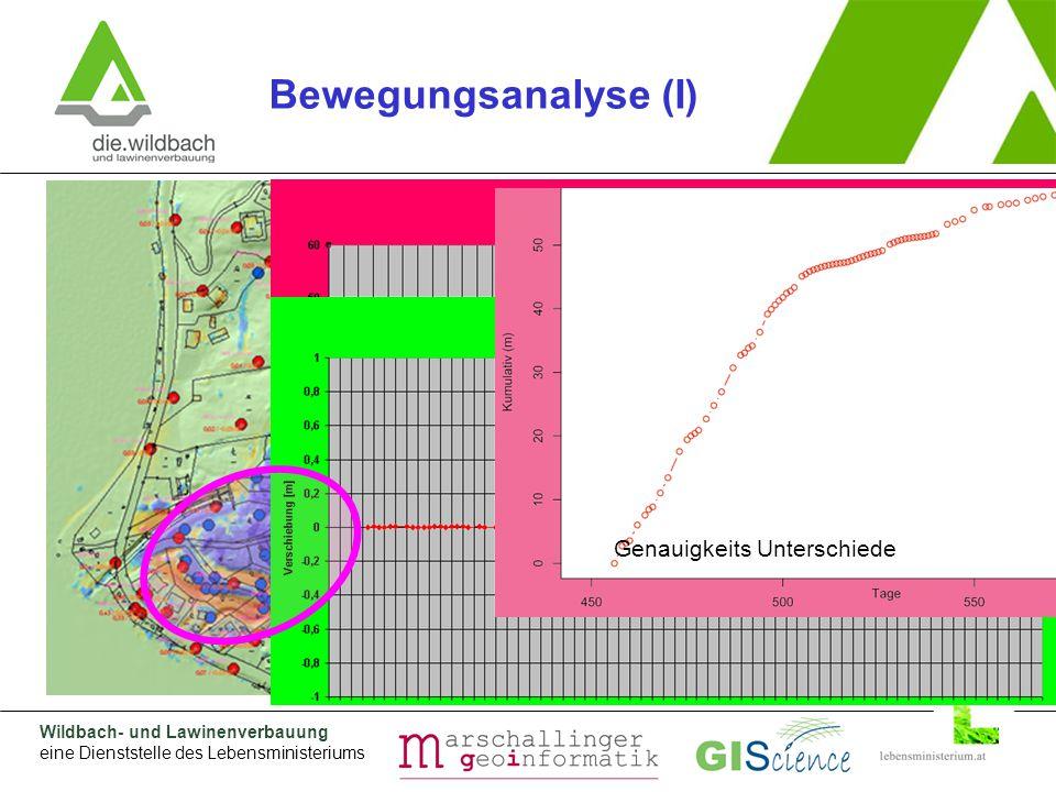 Wildbach- und Lawinenverbauung eine Dienststelle des Lebensministeriums Herausforderungen (Probleme) Bewegungsanalyse (I) Heterogene Bewegungs-Magnituden Raum-zeitliches Clustering Genauigkeits Unterschiede