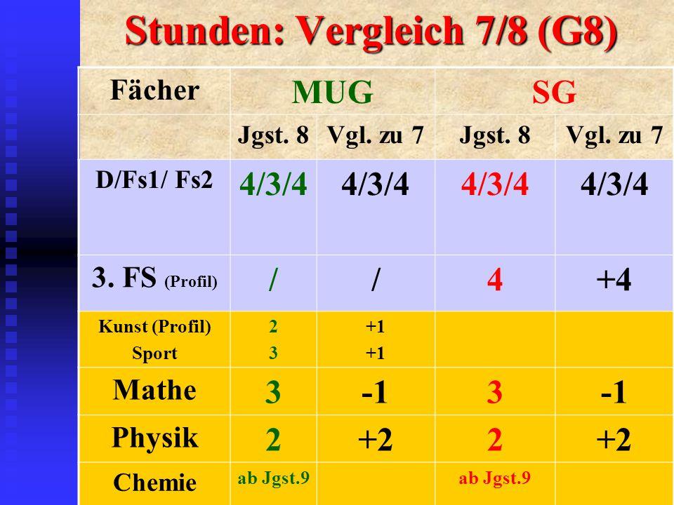 Stunden: Vergleich 7/8 (G8) Fächer MUGSG Jgst. 8Vgl.