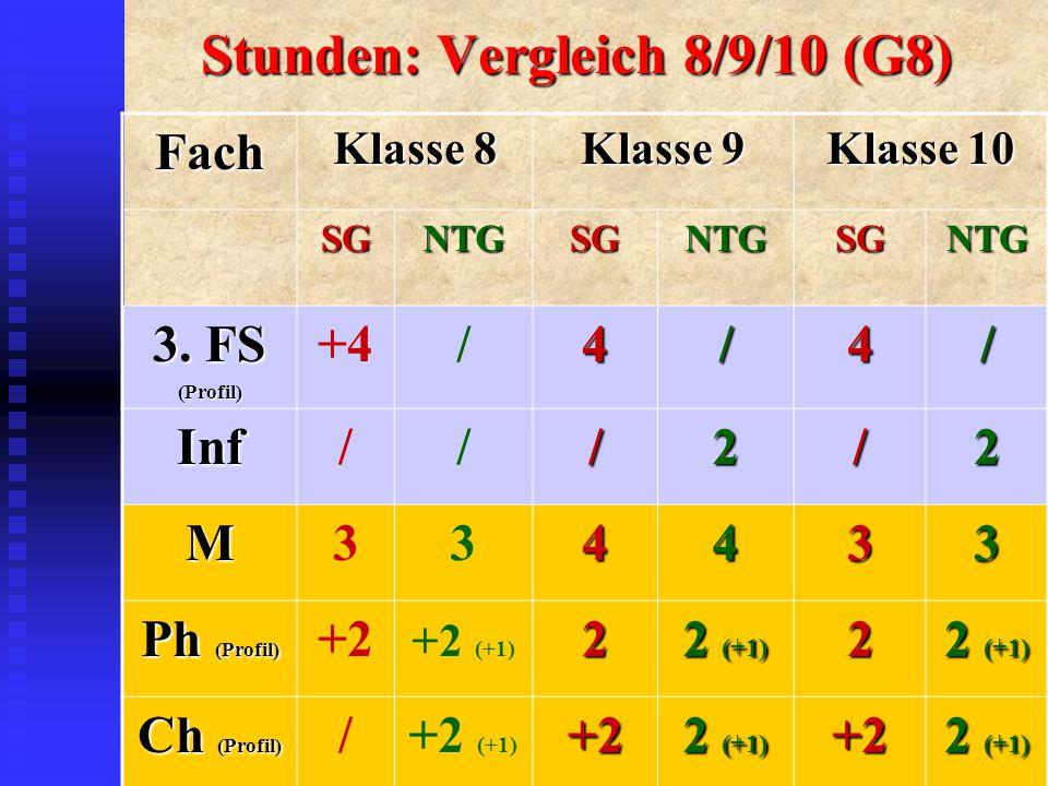 Stunden: Vergleich 8/9/10 (G8) Fach Klasse 8 Klasse 9 Klasse 10 SGNTGSGNTGSGNTG 3.