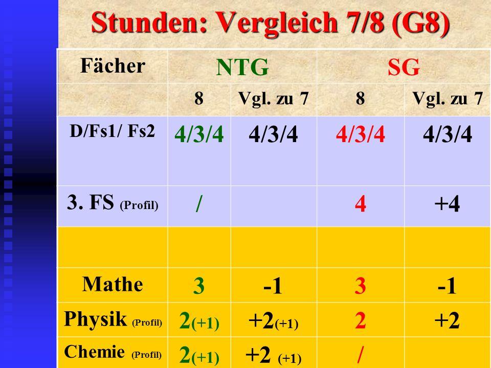 Stunden: Vergleich 7/8 (G8) Fächer NTGSG 8Vgl. zu 78 D/Fs1/ Fs2 4/3/4 3.