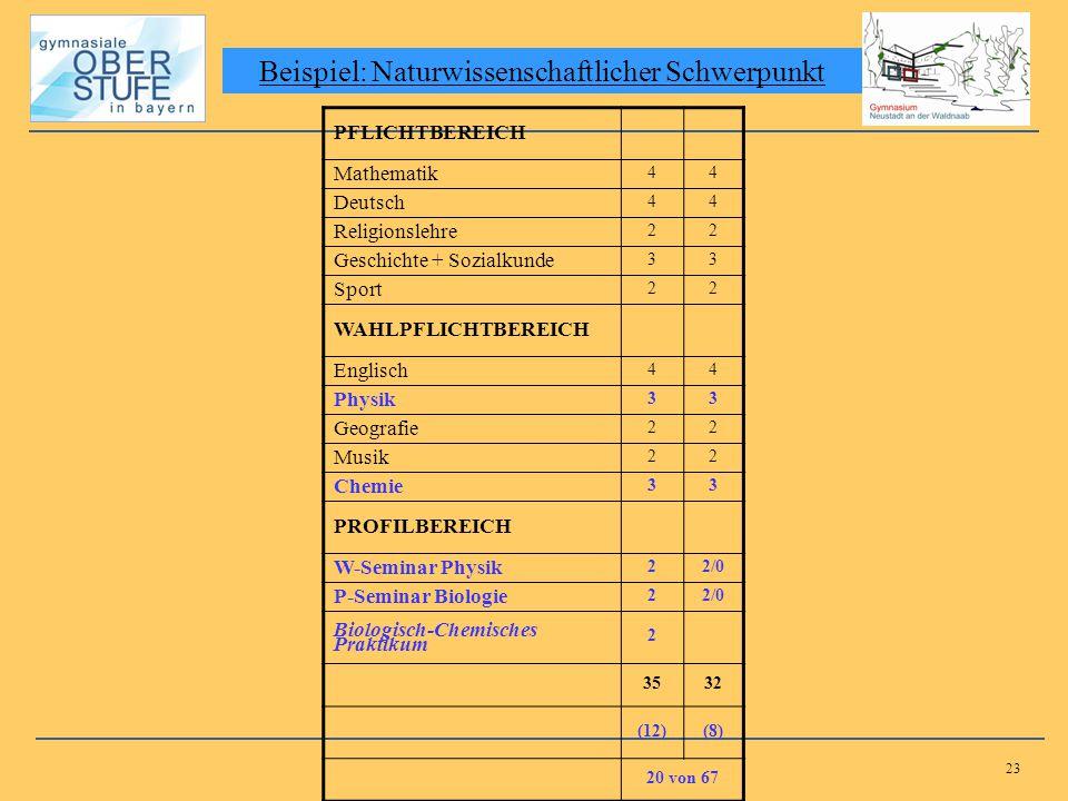 23 Beispiel: Naturwissenschaftlicher Schwerpunkt PFLICHTBEREICH Mathematik 44 Deutsch 44 Religionslehre 22 Geschichte + Sozialkunde 33 Sport 22 WAHLPF