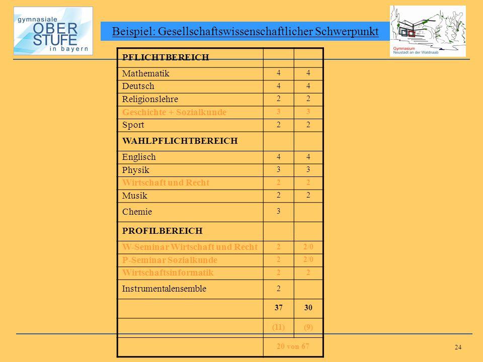 24 Beispiel: Gesellschaftswissenschaftlicher Schwerpunkt PFLICHTBEREICH Mathematik 44 Deutsch 44 Religionslehre 22 Geschichte + Sozialkunde 33 Sport 2