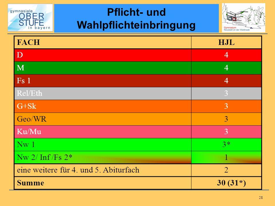 28 Pflicht- und Wahlpflichteinbringung FACHHJL D4 M4 Fs 14 Rel/Eth3 G+Sk3 Geo/WR3 Ku/Mu3 Nw 13* Nw 2/ Inf /Fs 2*1 eine weitere für 4. und 5. Abiturfac