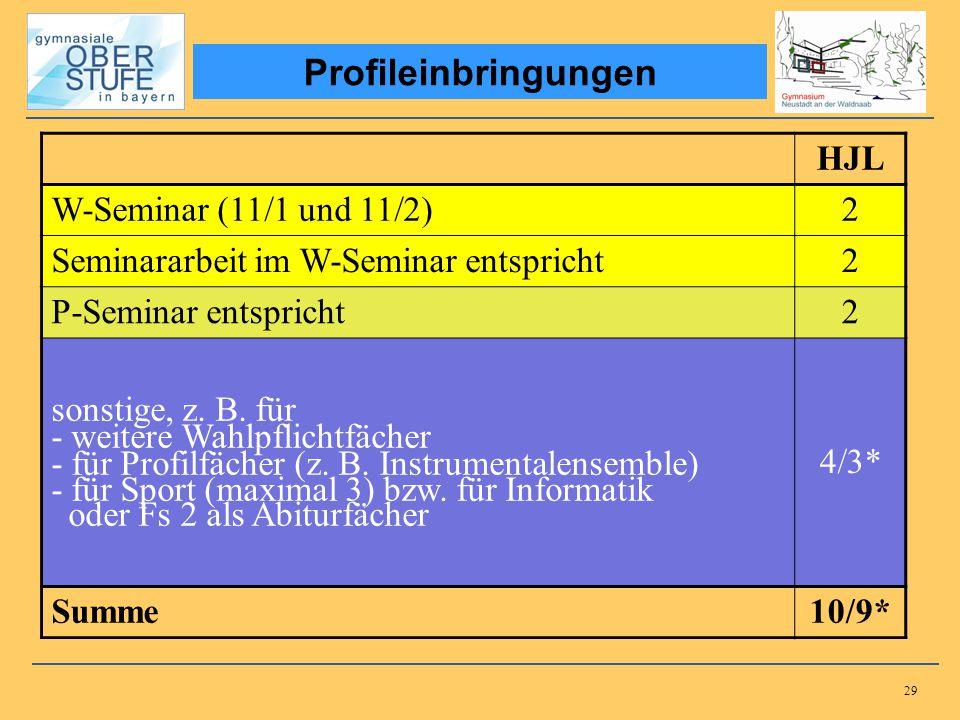 29 HJL W-Seminar (11/1 und 11/2)2 Seminararbeit im W-Seminar entspricht2 P-Seminar entspricht2 sonstige, z. B. für - weitere Wahlpflichtfächer - für P