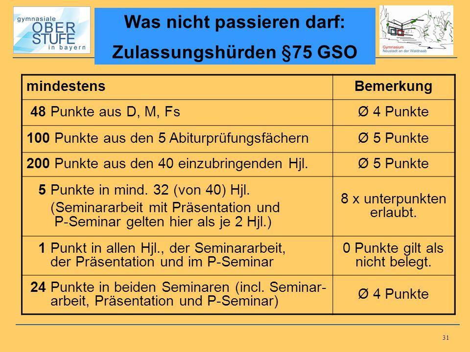 31 Was nicht passieren darf: Zulassungshürden §75 GSO mindestensBemerkung 48 Punkte aus D, M, FsØ 4 Punkte 100 Punkte aus den 5 AbiturprüfungsfächernØ