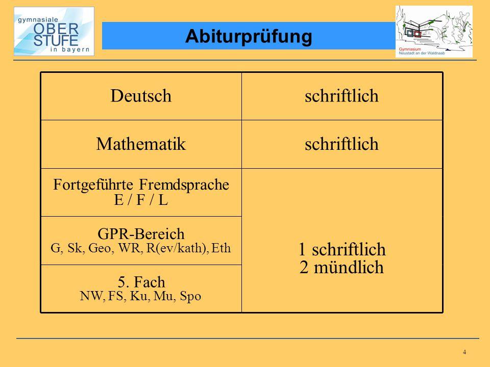 4 Abiturprüfung Deutschschriftlich Mathematikschriftlich Fortgeführte Fremdsprache E / F / L 1 schriftlich 2 mündlich GPR-Bereich G, Sk, Geo, WR, R(ev