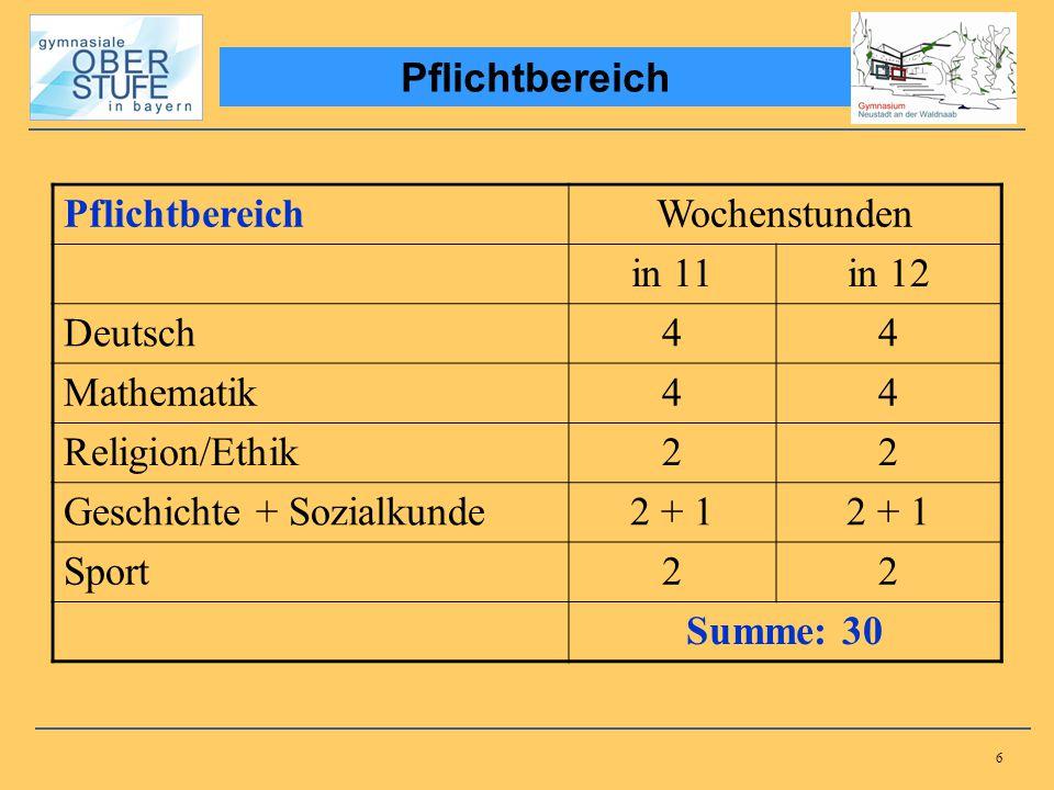 27 5 Abiturfächer à 60 (d.h. max.