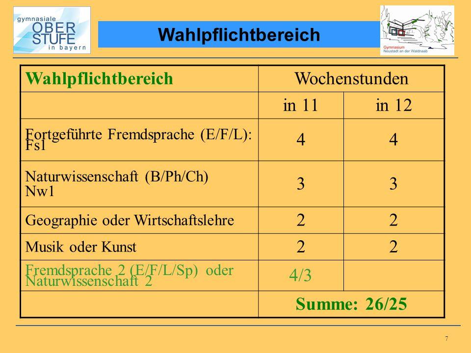 7 Wahlpflichtbereich Wochenstunden in 11in 12 Fortgeführte Fremdsprache (E/F/L): Fs1 44 Naturwissenschaft (B/Ph/Ch) Nw1 33 Geographie oder Wirtschafts