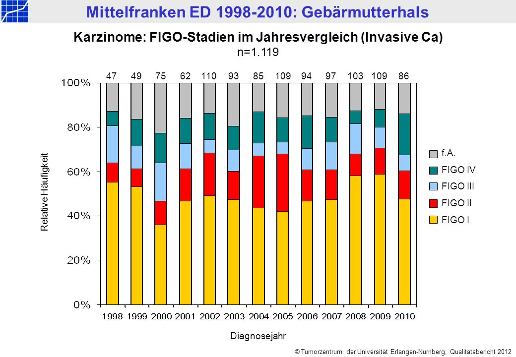 Mittelfranken ED 1998-2010: Gebärmutterhals © Tumorzentrum der Universität Erlangen-Nürnberg, Qualitätsbericht 2012 Karzinome: FIGO-Stadien im Jahresv