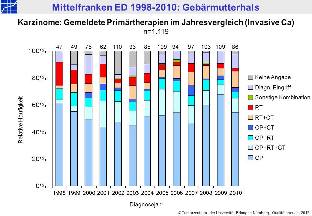 Mittelfranken ED 1998-2010: Gebärmutterhals © Tumorzentrum der Universität Erlangen-Nürnberg, Qualitätsbericht 2012 Karzinome: Gemeldete Primärtherapien im Jahresvergleich (Invasive Ca) n=1.119 474975931108594103 Keine Angabe Diagn.
