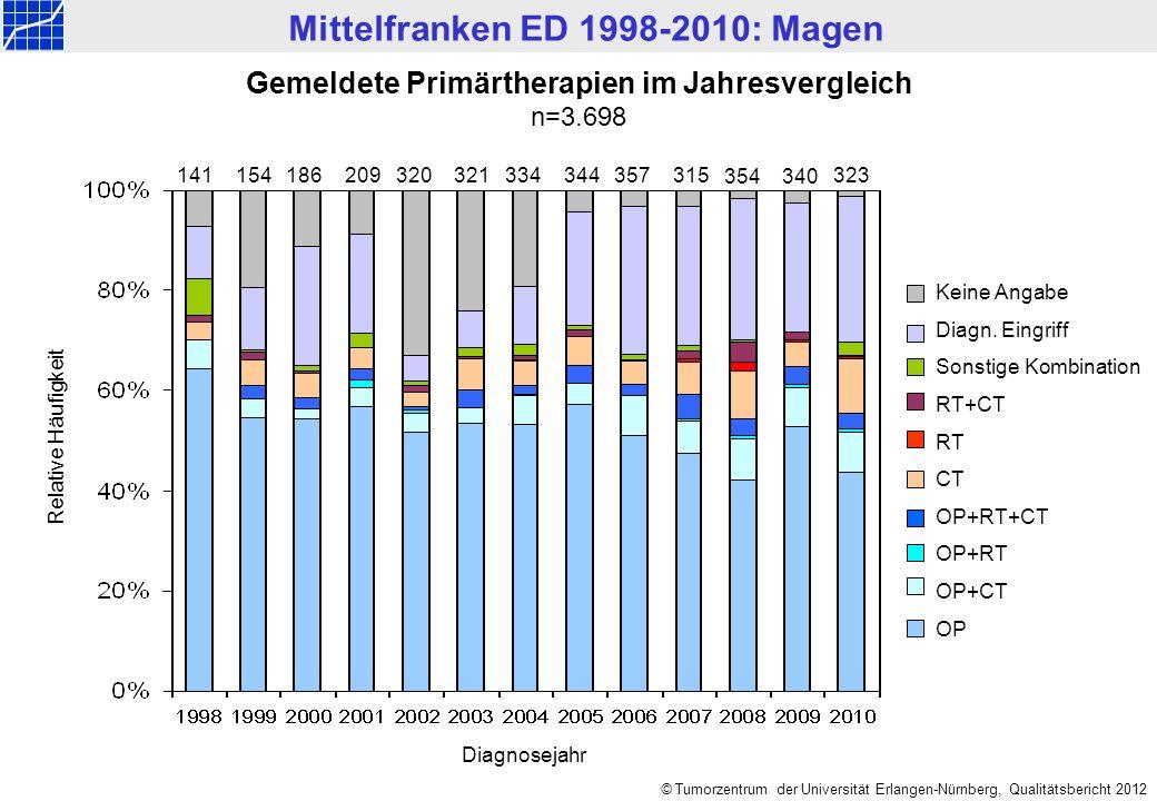 Mittelfranken ED 1998-2010: Magen © Tumorzentrum der Universität Erlangen-Nürnberg, Qualitätsbericht 2012 Gemeldete Primärtherapien im Jahresvergleich n=3.698 Keine Angabe Diagn.