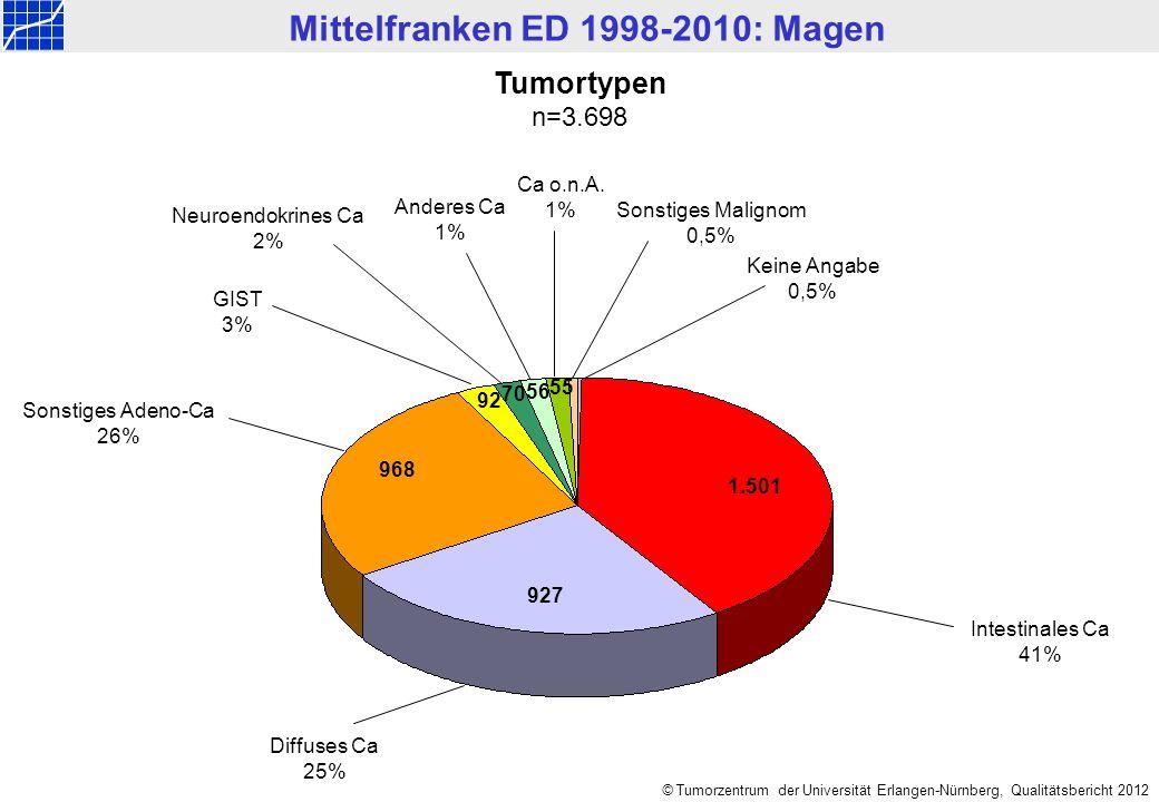 Mittelfranken ED 1998-2010: Magen © Tumorzentrum der Universität Erlangen-Nürnberg, Qualitätsbericht 2012 Karzinome: UICC-Stadien im Jahresvergleich n=3.577 Diagnosejahr 138 149182205311321329304315 Relative Häufigkeit f.A.