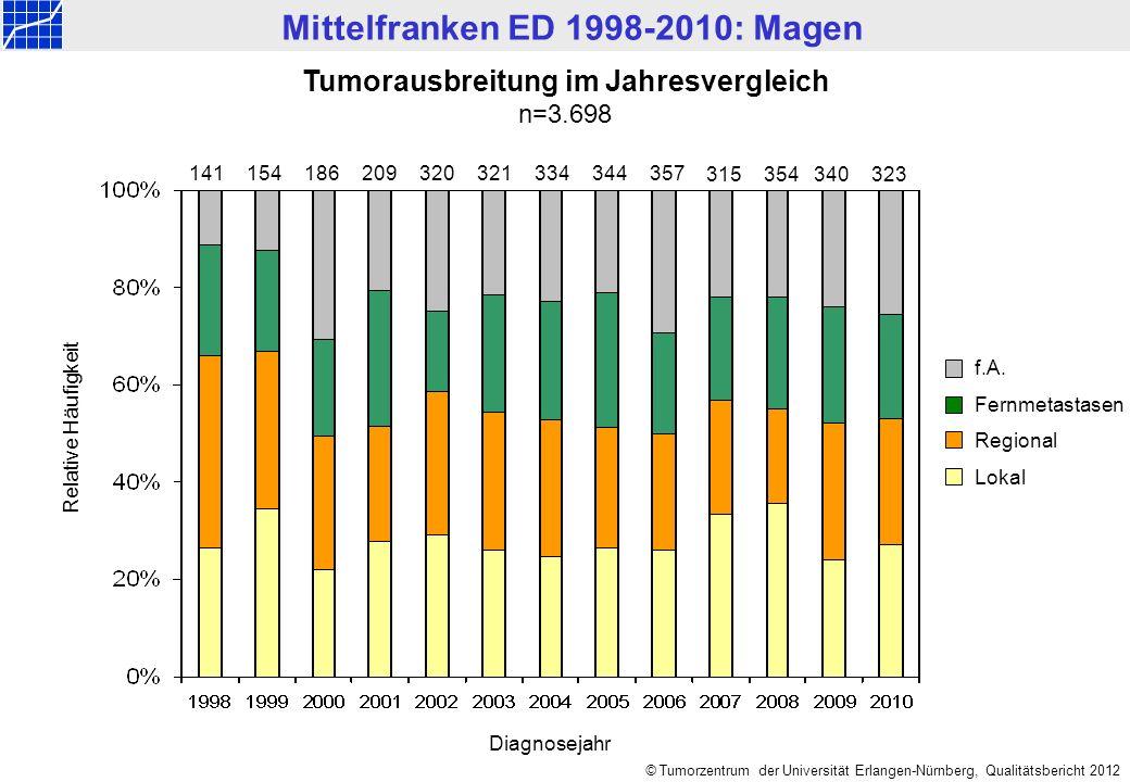 Mittelfranken ED 1998-2010: Magen © Tumorzentrum der Universität Erlangen-Nürnberg, Qualitätsbericht 2012 Tumorausbreitung im Jahresvergleich n=3.698 Relative Häufigkeit f.A.