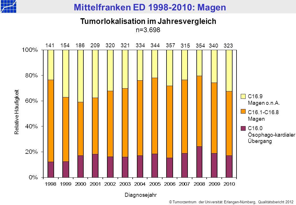 Mittelfranken ED 1998-2010: Magen © Tumorzentrum der Universität Erlangen-Nürnberg, Qualitätsbericht 2012 Tumorlokalisation im Jahresvergleich n=3.698 Relative Häufigkeit C16.9 Magen o.n.A.
