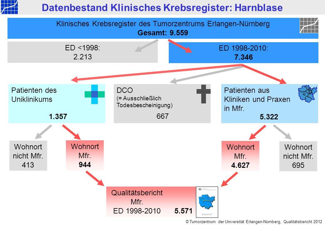 © Tumorzentrum der Universität Erlangen-Nürnberg, Qualitätsbericht 2012 Vollzähligkeit der Städte und Landkreise Dokumentierte Fälle C67 D09.0 D41.4 584 Erwartete Fälle217 Vollzähligkeit>95% Mittelfranken ED 2010: Harnblase (C67+D09.0+D41.4) Die alters- und geschlechtsspezifischen Erwartungswerte für Mittelfranken werden von der Registerstelle des BKR unter Berücksichtigung der jeweiligen demografischen Altersstruktur auf Kreisebene errechnet.