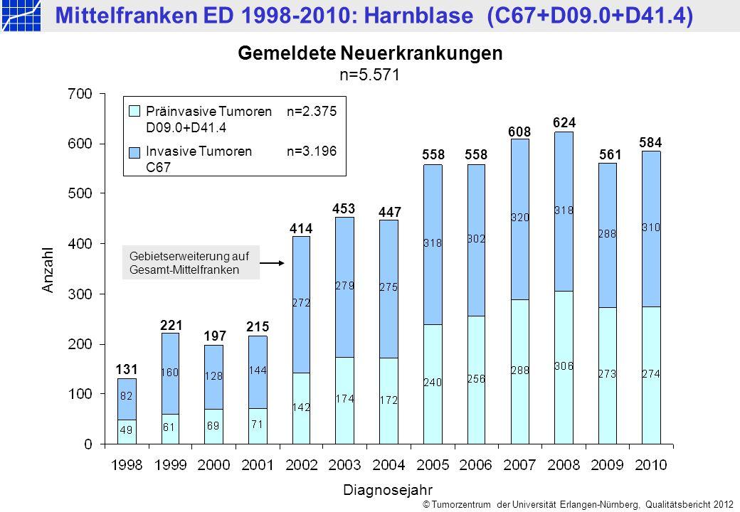 © Tumorzentrum der Universität Erlangen-Nürnberg, Qualitätsbericht 2012 Altersverteilung nach Geschlecht n=5.571 Anzahl Männer: n=4.131, Median = 71 Jahre, Mittelwert = 69,7 Jahre Frauen: n=1.440, Median = 73 Jahre,Mittelwert = 71,9 Jahre Mittelfranken ED 1998-2010: Harnblase (C67+D09.0+D41.4)