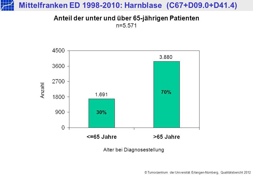 © Tumorzentrum der Universität Erlangen-Nürnberg, Qualitätsbericht 2012 Anzahl Anteil der unter und über 65-jährigen Patienten n=5.571 Alter bei Diagnosestellung 30% 70% 1.691 3.880 Mittelfranken ED 1998-2010: Harnblase (C67+D09.0+D41.4)