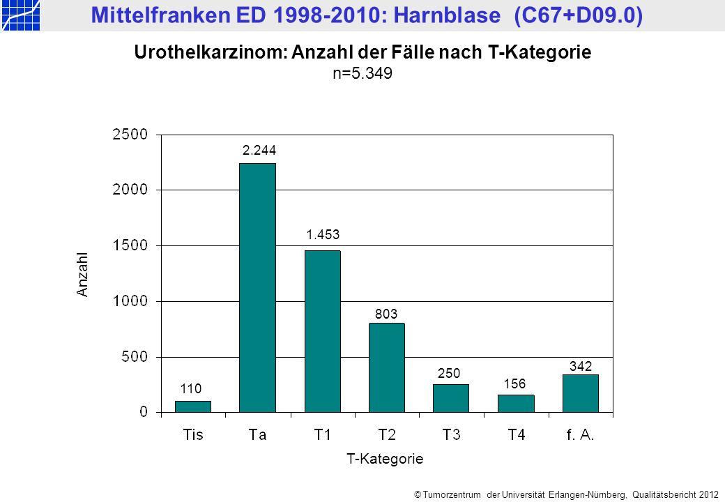 © Tumorzentrum der Universität Erlangen-Nürnberg, Qualitätsbericht 2012 Urothelkarzinom: T-Kategorie / assoziiertes Tis n=5.349 Nicht assoziiert mit Tis Assoziiert mit Tis Anzahl T-Kategorie 101 2.207 1.369 242 762 152 37 84 41 84 Mittelfranken ED 1998-2010: Harnblase (C67+D09.0) 342