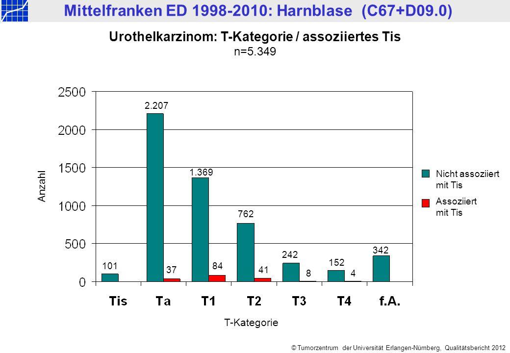 © Tumorzentrum der Universität Erlangen-Nürnberg, Qualitätsbericht 2012 Urothelkarzinom: T-Kategorie / assoziiertes Tis n=5.349 Nicht assoziiert mit T