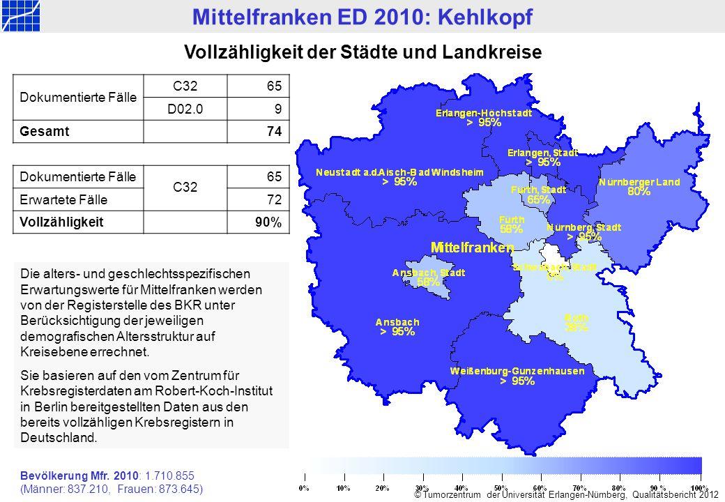 Mittelfranken ED 1998-2010: Kehlkopf © Tumorzentrum der Universität Erlangen-Nürnberg, Qualitätsbericht 2012 Gemeldete Neuerkrankungen n=890 Anzahl Diagnosejahr Invasive Tumorenn=838 C32 Präinvasive Tumorenn=52 D02.0 66 65 55 60 73 71 59 74 60 80 86 67 74