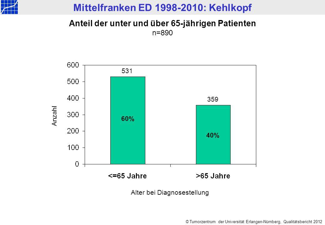 Mittelfranken ED 1998-2010: Kehlkopf © Tumorzentrum der Universität Erlangen-Nürnberg, Qualitätsbericht 2012 Anzahl Anteil der unter und über 65-jährigen Patienten n=890 Alter bei Diagnosestellung 60% 40% 531 359
