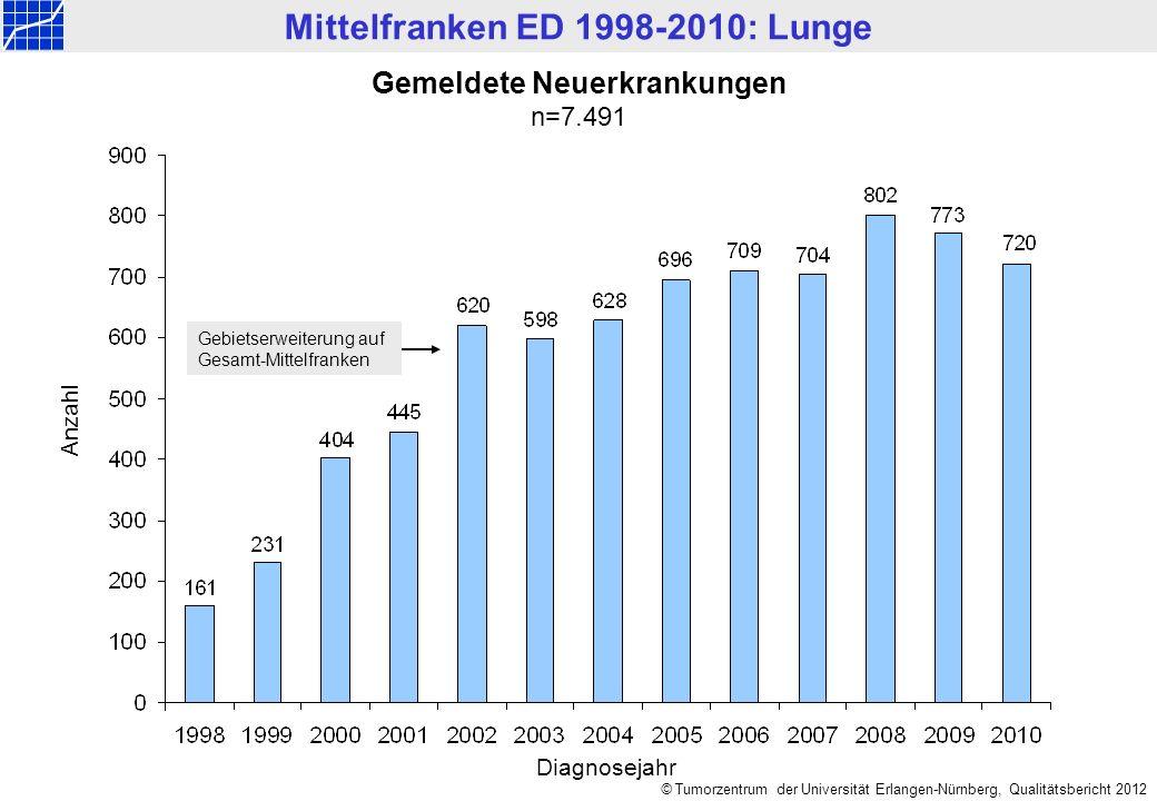 Mittelfranken ED 1998-2010: Lunge © Tumorzentrum der Universität Erlangen-Nürnberg, Qualitätsbericht 2012 Altersverteilung nach Geschlecht n=7.491 Anzahl Männer: n=5.239, Median = 67 Jahre, Mittelwert = 66,1 Jahre Frauen: n=2.252, Median = 65 Jahre,Mittelwert = 64,8 Jahre