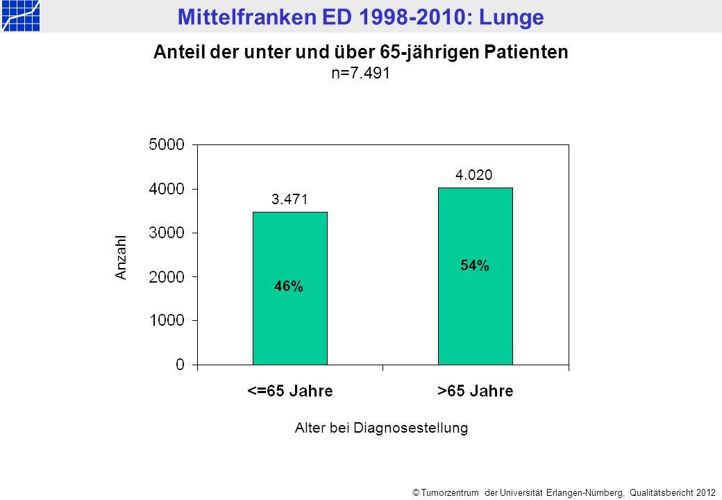 Mittelfranken ED 1998-2010: Lunge © Tumorzentrum der Universität Erlangen-Nürnberg, Qualitätsbericht 2012 Anzahl Anteil der unter und über 65-jährigen Patienten n=7.491 Alter bei Diagnosestellung 46% 54% 3.471 4.020