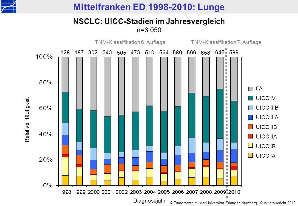 Mittelfranken ED 1998-2010: Lunge © Tumorzentrum der Universität Erlangen-Nürnberg, Qualitätsbericht 2012 NSCLC: UICC-Stadien im Jahresvergleich n=6.050 f.A UICC IV UICC IIIB UICC IIIA UICC IIB UICC IIA UICC IB UICC IA Relative Häufigkeit Diagnosejahr 128187302473 343 510580566645 589564 658505 TNM-Klassifikation 6.