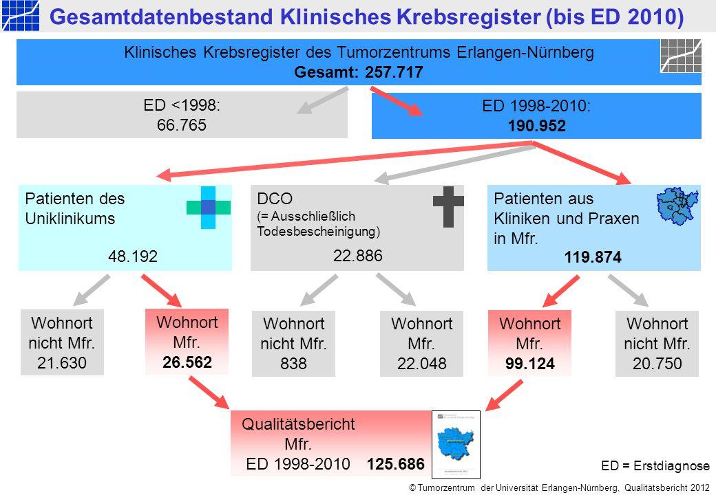 © Tumorzentrum der Universität Erlangen-Nürnberg, Qualitätsbericht 2012 125.686 Gesamtdatenbestand Klinisches Krebsregister (bis ED 2010) Wohnort Mfr.