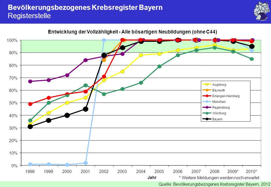 © Tumorzentrum der Universität Erlangen-Nürnberg, Qualitätsbericht 2012 Bevölkerungsbezogenes Krebsregister Bayern Registerstelle Entwicklung der Vollzähligkeit - Alle bösartigen Neubildungen (ohne C44) Quelle: Bevölkerungsbezogenes Krebsregister Bayern, 2012