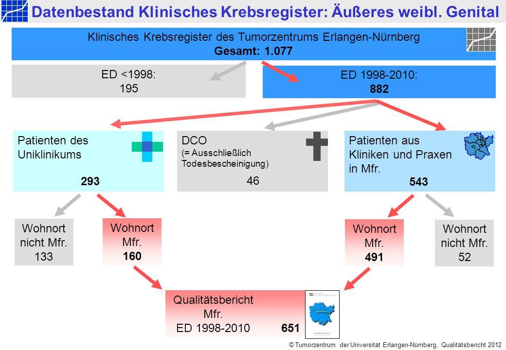 Mittelfranken ED 1998-2010: Äußeres weibliches Genital © Tumorzentrum der Universität Erlangen-Nürnberg, Qualitätsbericht 2012 651 Datenbestand Klinisches Krebsregister: Äußeres weibl.