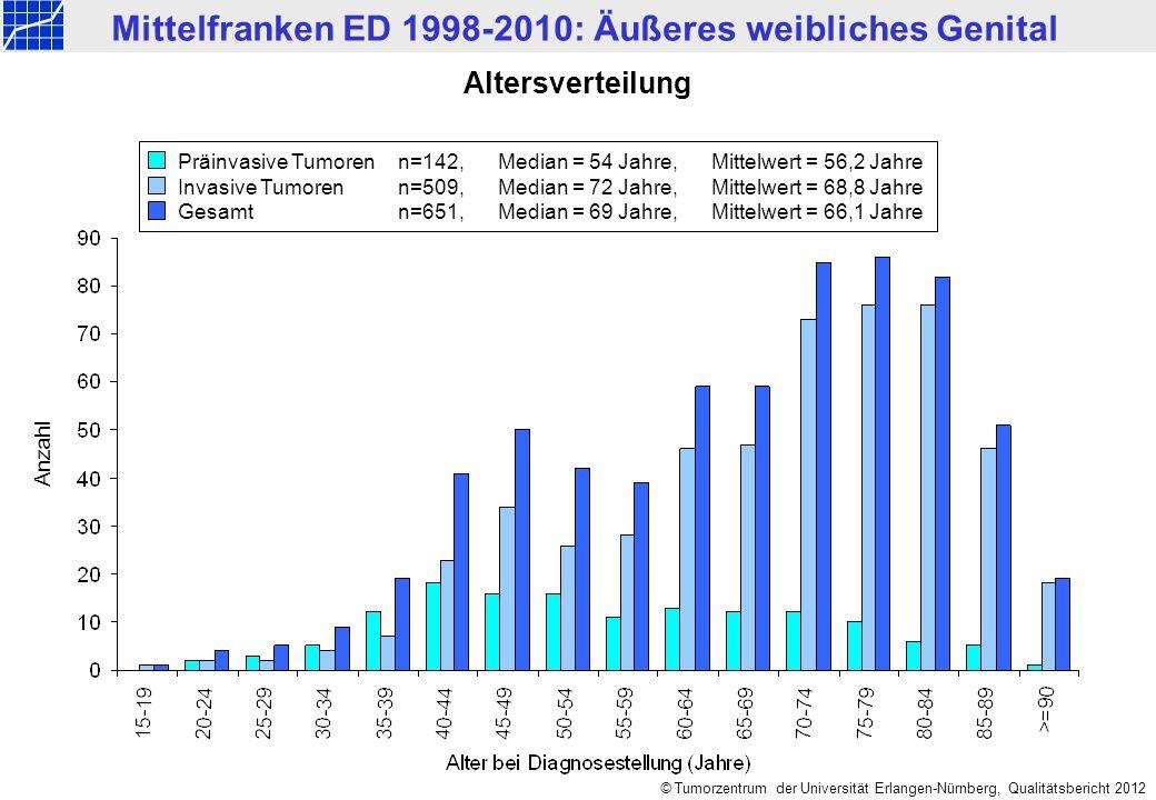 Mittelfranken ED 1998-2010: Äußeres weibliches Genital © Tumorzentrum der Universität Erlangen-Nürnberg, Qualitätsbericht 2012 Altersverteilung Anzahl Präinvasive Tumorenn=142,Median = 54 Jahre,Mittelwert = 56,2 Jahre Invasive Tumoren n=509, Median = 72 Jahre, Mittelwert = 68,8 Jahre Gesamtn=651, Median = 69 Jahre,Mittelwert = 66,1 Jahre