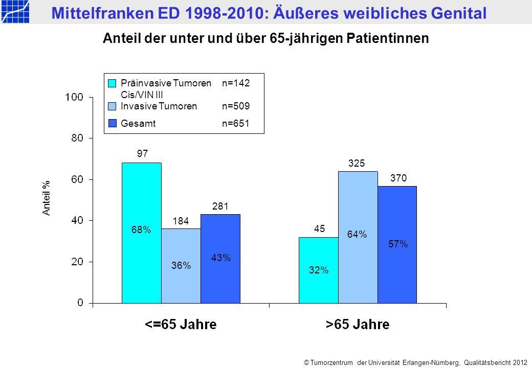 Mittelfranken ED 1998-2010: Äußeres weibliches Genital © Tumorzentrum der Universität Erlangen-Nürnberg, Qualitätsbericht 2012 Anteil % 68% 32% 184 97 64% 36% 45 57% 281 325 370 Anteil der unter und über 65-jährigen Patientinnen 43% Präinvasive Tumorenn=142 Cis/VIN III Invasive Tumorenn=509 Gesamtn=651