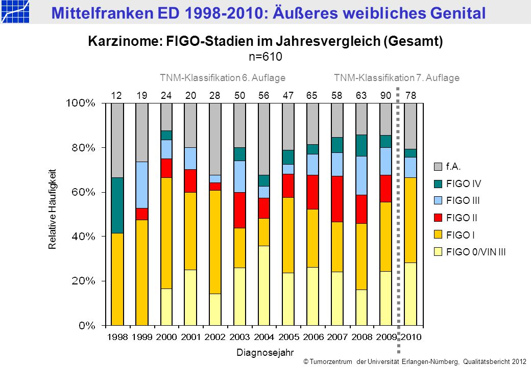 Mittelfranken ED 1998-2010: Äußeres weibliches Genital © Tumorzentrum der Universität Erlangen-Nürnberg, Qualitätsbericht 2012 Karzinome: FIGO-Stadien im Jahresvergleich (Gesamt) n=610 1219245028566558 f.A.