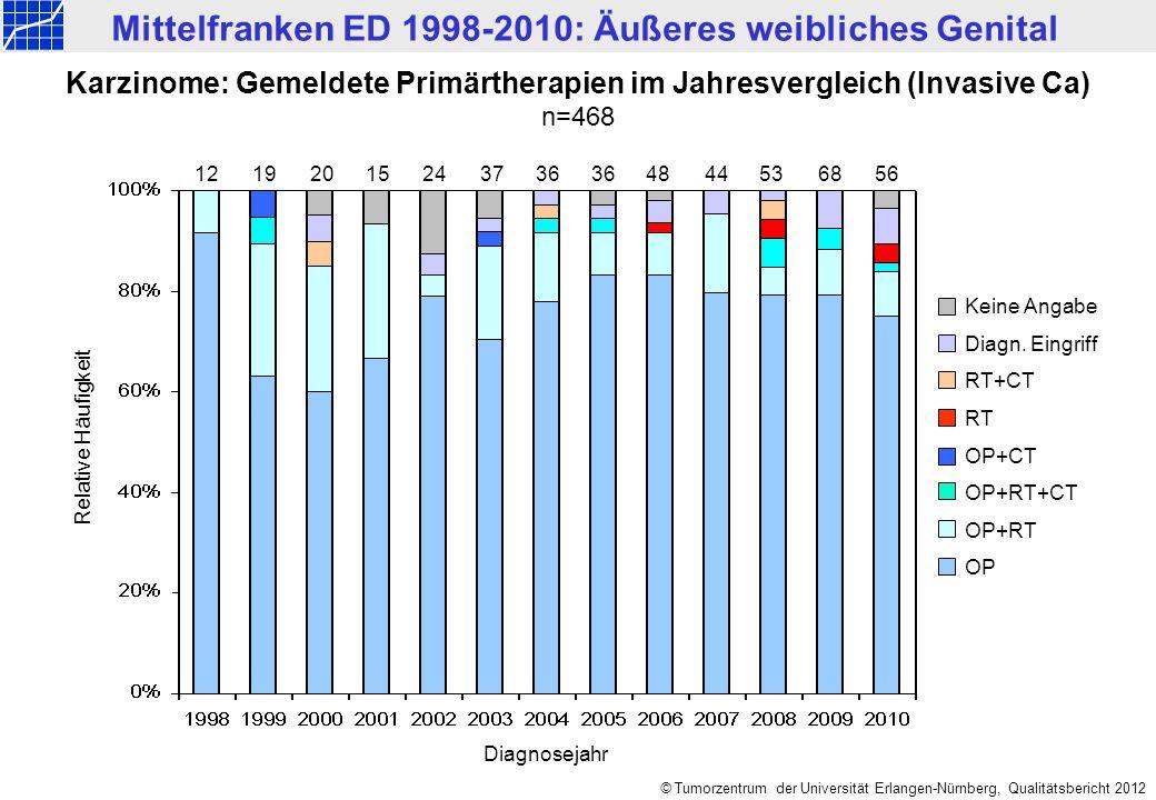 Mittelfranken ED 1998-2010: Äußeres weibliches Genital © Tumorzentrum der Universität Erlangen-Nürnberg, Qualitätsbericht 2012 Karzinome: Gemeldete Primärtherapien im Jahresvergleich (Invasive Ca) n=468 1219153624364868 Keine Angabe Diagn.