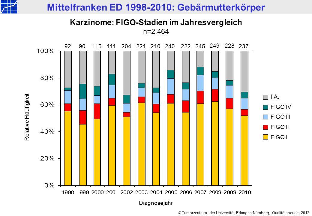Mittelfranken ED 1998-2010: Gebärmutterkörper © Tumorzentrum der Universität Erlangen-Nürnberg, Qualitätsbericht 2012 221 Karzinome: FIGO-Stadien im Jahresvergleich n=2.464 9290115204210222245 f.A.
