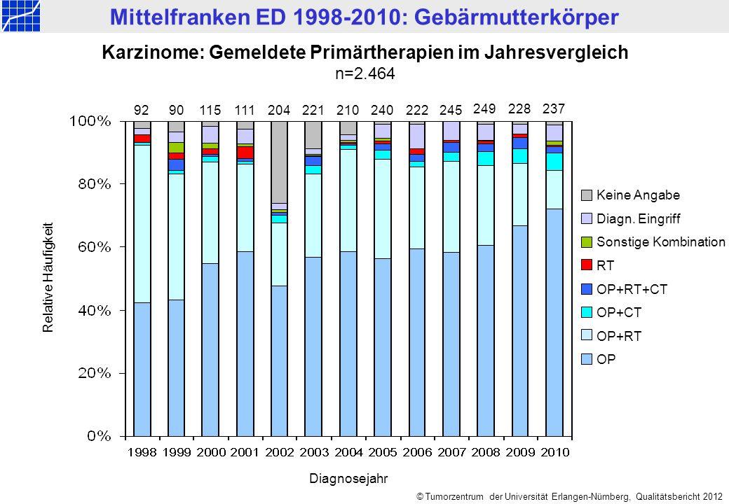Mittelfranken ED 1998-2010: Gebärmutterkörper © Tumorzentrum der Universität Erlangen-Nürnberg, Qualitätsbericht 2012 Karzinome: Gemeldete Primärtherapien im Jahresvergleich n=2.464 Keine Angabe Diagn.