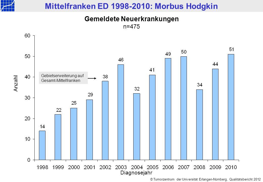 © Tumorzentrum der Universität Erlangen-Nürnberg, Qualitätsbericht 2012 Mittelfranken ED 1998-2010: Morbus Hodgkin Gemeldete Neuerkrankungen n=475 Anz