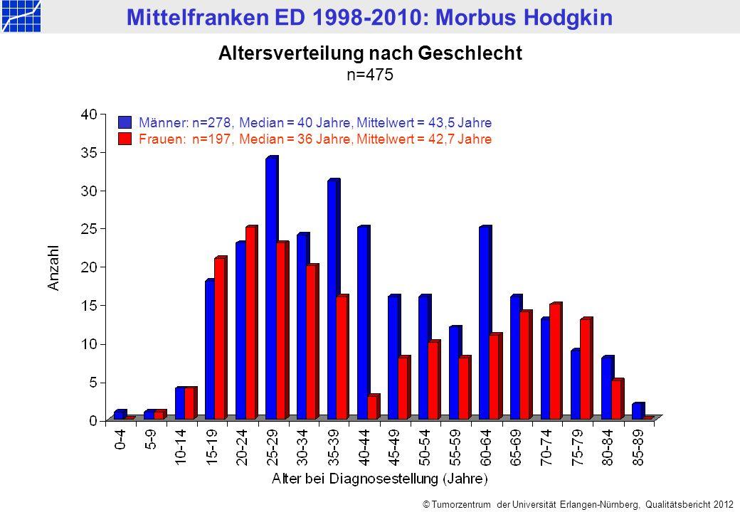 © Tumorzentrum der Universität Erlangen-Nürnberg, Qualitätsbericht 2012 Altersverteilung nach Geschlecht n=475 Männer:n=278, Median = 40 Jahre, Mittel