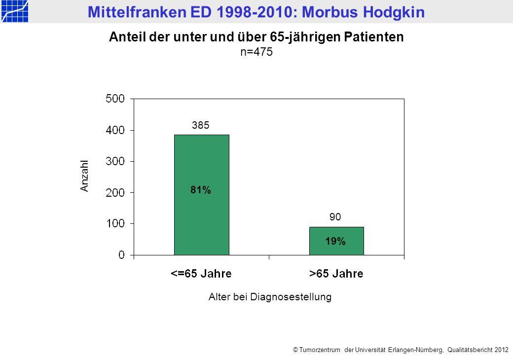 © Tumorzentrum der Universität Erlangen-Nürnberg, Qualitätsbericht 2012 Mittelfranken ED 1998-2010: Morbus Hodgkin Gemeldete Primärtherapien im Jahresvergleich n=475 Relative Häufigkeit Keine Angabe Diagn.