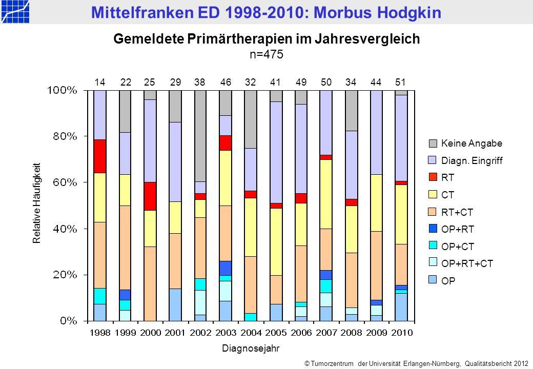 © Tumorzentrum der Universität Erlangen-Nürnberg, Qualitätsbericht 2012 Mittelfranken ED 1998-2010: Morbus Hodgkin Gemeldete Primärtherapien im Jahres